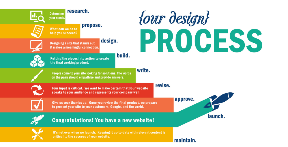 Quy trình thiết kế web chuyên nghiệp