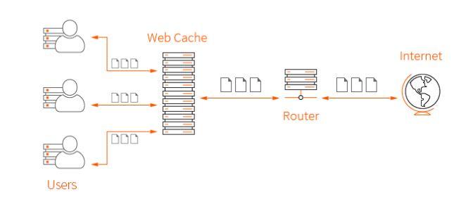 Cách thức hoạt động của web cache