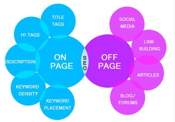 Khái niệm về SEO Onpage và Offpage.