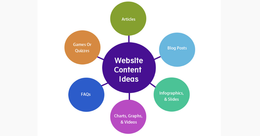 Cung cấp nội dung website phù hợp và có ích