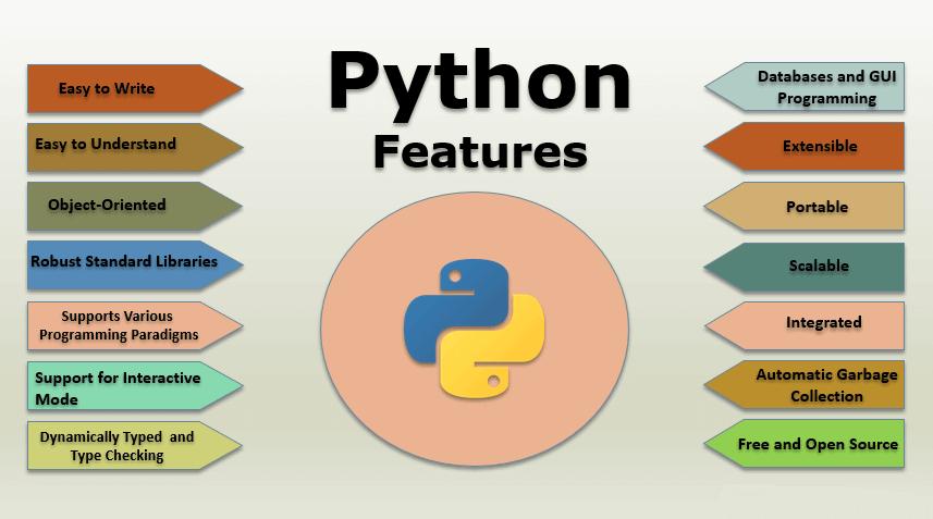 đặc điểm của ngôn ngữ python